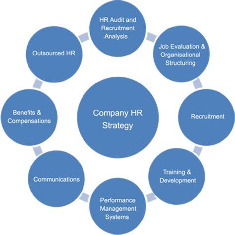 Resume of procurement amp logistics