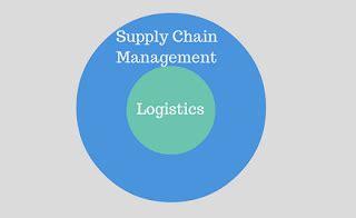 Director, Procurement Logistics - LinkedIn